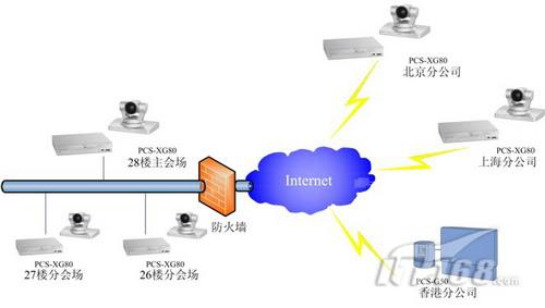 分支结构的6点高清视频通话;每台终端安装有双流软件用于内部培训ppt
