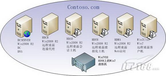 Win2008 R2 VDI:远程桌面虚拟机测试