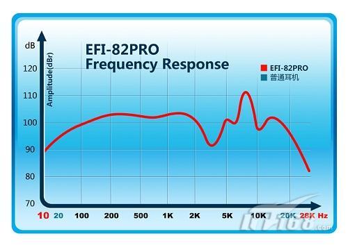 硕美科efi82pro频响曲线图