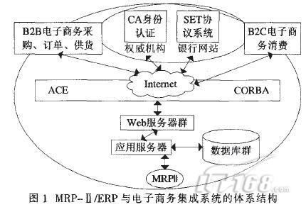 汽车电子商务与erp的整合方案分析