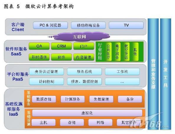 微服务器集群架构的绿色云计算平台