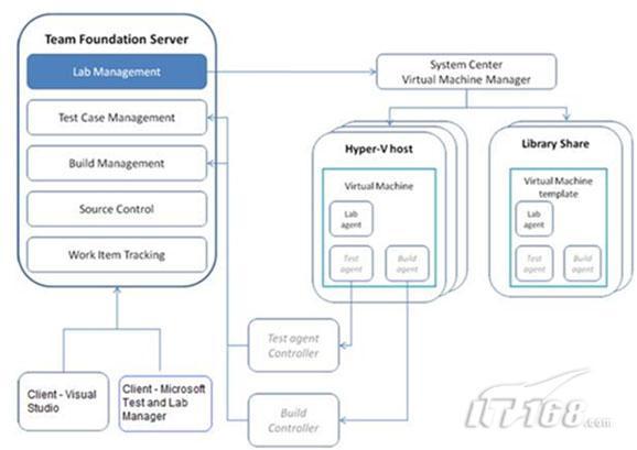 图   实验室管理体系结构图