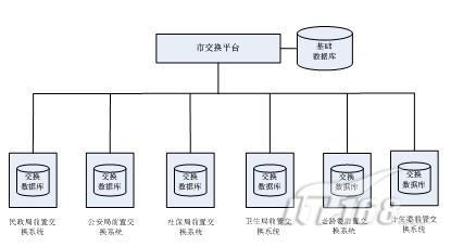 交换体系逻辑结构-达梦数据库