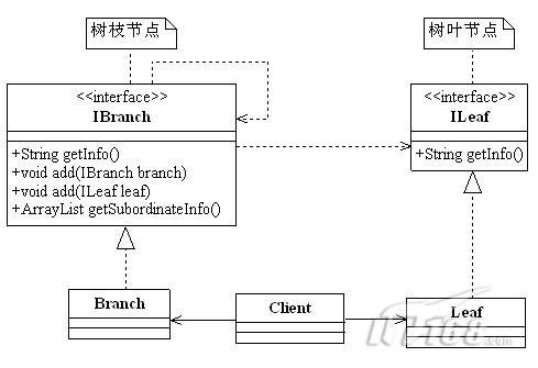 事管理之树状结构