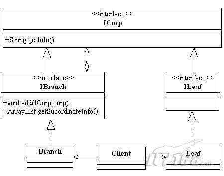 组合模式:实战人事管理之树状结构-chinaunix数据库