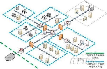 机关网络拓扑结构图
