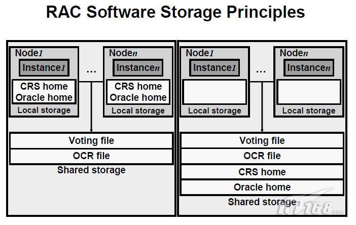 oracle rac 基本概念及入门
