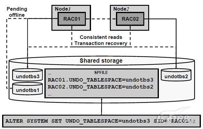 管理oracle rac中的存储