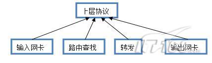 Linux下利用TC工具控制网络流量(图)