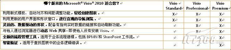 visio2010:高级绘图技术让工作变简单