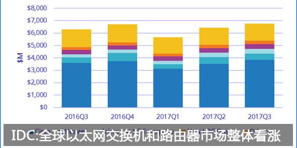 IDC:全球以太网交换机和路由器市场整体